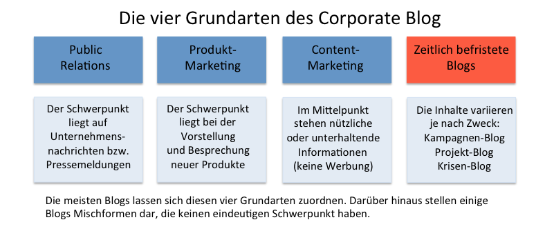 Grundarten von Corporate Blogs