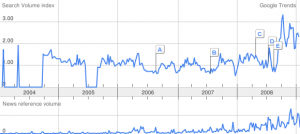 google-trends-hyperinflation