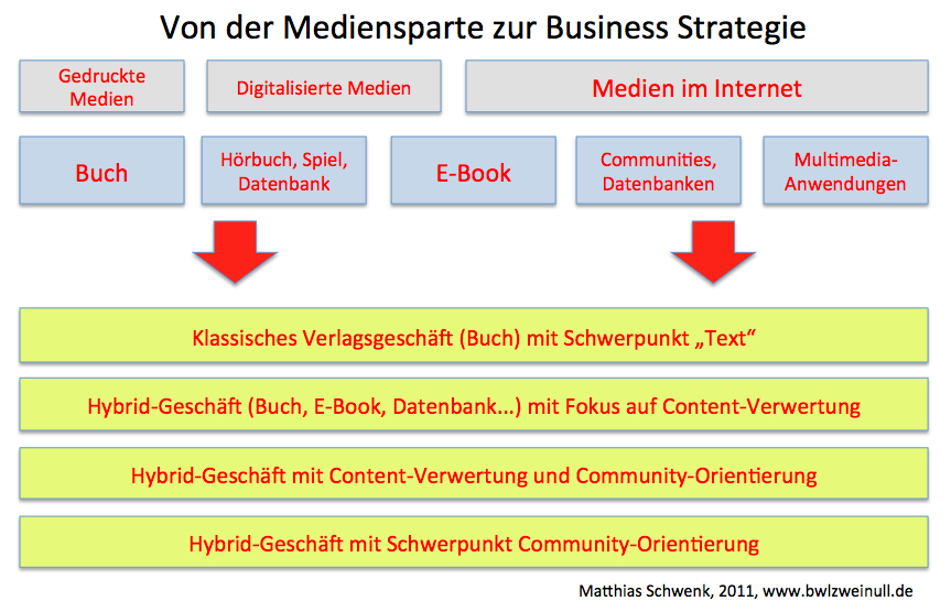 Von der Mediensparte zur Business-Strategie